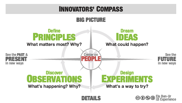 Ela+Ben+Ur+Innovators'+Compass